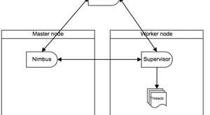Real-time Hadoop – Inkomende data direct verwerken met Storm