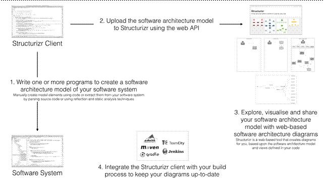 Software Architecture As Code Nljug Nederlandse Java User Group